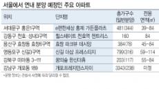 분양가 상한제 여파?…서울에서  연내 2311가구 일반분양