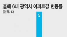 대전 아파트값 '나홀로 질주'…부산·대구 추월하나?