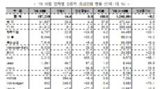 지난달 일본차 판매, 8~9월보다 증가…대대적 할인 이벤트 영향