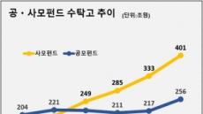 5억→1억→3억, 오락가락 사모펀드 규제에 업계 불만