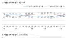 문 대통령, 지지율 상승세 긍·부정 46%로 동률…'조국 사태' 이전 회복