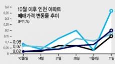 """""""개발호재다"""" 인천집값 '반전'"""