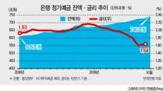 """""""1%라도""""…정기예금 올 71조 더 쌓여"""
