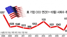 美 '독재적 CEO 시대' 막 내린다