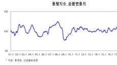 정부, 경기 판단 8개월만에 '부진→성장 제약'