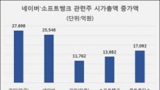 네이버·소프트뱅크 합작에 韓·美·日 증시 9조 '들썩'