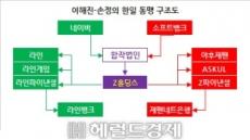 [홍길용의 화식열전] 네이버 소프트뱅크 동맹…글로벌 핀테크 전쟁의 서막