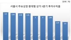 3분기 강남 중대형 상가 수익률 2.3%로 서울에서 가장 높아