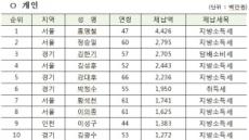 정부, 신규 고액·상습 체납자 9771명 명단 공개