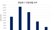 """""""연17.9%라도 어디냐""""…햇살론17에 몰리는 청춘들"""