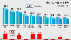 홍콩 사태에 몸살앓는 'K-뷰티'…중기 화장품 수출 6.3% 하락
