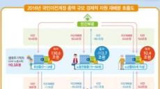 15~64세 노동연령층 낸 세금 113조, 유년층 58조·노년층 55조에 각각 배분