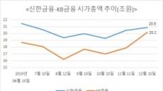 '소각·소각'…신한지주·KB금융 시총경쟁 다시 불꽃