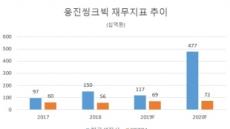 '함흥차사' 넷마블에도 웅진씽크빅 여유 왜?