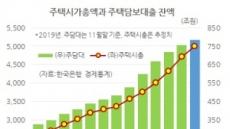 [홍길용의 화식열전] 전국 집값 5000조 시대…규제가 키웠다