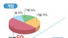 국민 76% 올해 국내여행 간다…호캉스힐링 vs 액티비티 팽팽