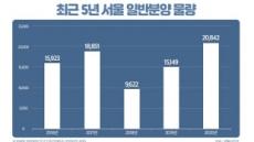 올해 서울 2만여가구 일반분양…강동구 7000여가구 '최다'
