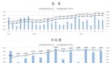 전국 민간아파트 ㎡당 평균 분양가 358만원…전월比 0.42%↓