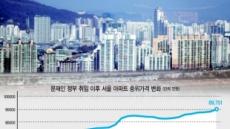 """'위헌 논란' 대책까지 쏟아내면서…""""부동산 시장 안정됐다""""라는 정부"""