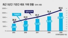 작년 기관간 레포거래 2경109조
