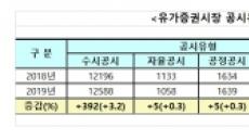 지난해 유가증권시장 수시공시 3.2%↑·조회공시 33.3%↓