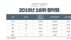 지난해 5대 광역시 청약경쟁률 '대전' 가장 높았다