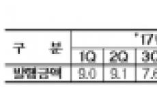 금감원, 지난해 MBS 발행 3.3조 증가
