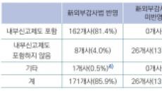 """""""코스피200 기업 34곳, 내부신고제도 규정 미흡"""""""