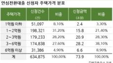 '안전대' 탈락 속출…커트라인 2억6500만원까지 올랐다