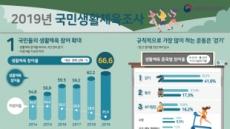 생활체육 참여율 66.6%…2022년 원 목표치 이미 넘었다