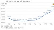 서울 아파트 상위 10% 평균 매매가격, 사상 첫 20억원 돌파