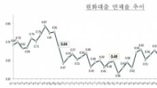 지난해 11월 은행대출 연체율 전월 대비 0.02%p↑