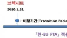 """산업부, 브렉시트 대비 준비상황 종합 점검…""""한·영 FTA로 특혜무역관계 지속"""""""