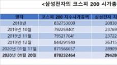 [단독]거래소, 2월부터 '삼성전자 시총 30% 캡' 적용 검토