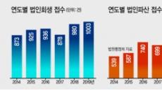 작년 법인회생·파산 동반 '역대 최다'…불경기 고착화 '그림자'