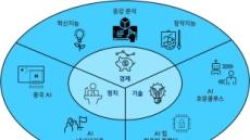 글로벌 패권경쟁 핵심동력 'AI'…ETRI 'AI 7대 트렌드' 분석