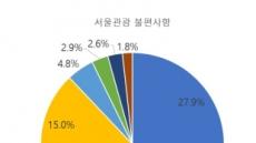 """쓰레기통 부족, 초행자 배려없는 표지판…서울시민 조차 """"불편"""""""