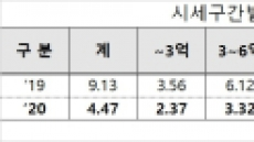 표준단독주택 공시가도 서울 고가 타깃…10억 전후 10% 이상 높여