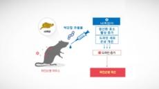 '곤충 추출물', 파킨슨병 운동장애 개선 효과 탁월