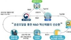 中企 R&D 성과물, 공공부문에서 초기 판로 확보