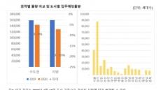 올해 전국 아파트 입주물량 전년比 14%↓, 서울은 소폭 증가