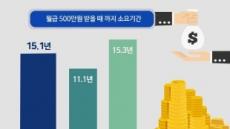 직장인 세후 '월 500만원' 받기까지…평균 15.1년