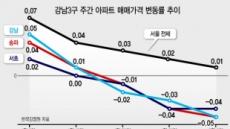 대치동 '핀셋 신고가' 강남권 '超양극화'