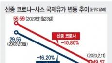 '중국發' 소비·수출 직격탄…정유업계, 사스 악몽 '스멀스멀'