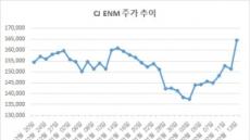 '어닝쇼크' CJ ENM, 기생충 호재 상쇄