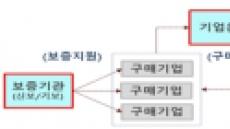 중기중앙회, 코로나19 불똥 튄 원부자재 조달 해법 '공동구매' 접수
