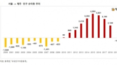 탈(脫)제주 본격화 조짐…10년만에 서울-제주 인구이동 역전