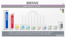 '보수통합' 한국당, 민주당과 격차 7.9%p로 좁혀