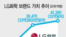 LG화학 '브랜드 가치' 4조원 돌파