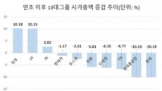 삼성 10.2%↑ 롯데 10.2%↓…엇갈리는 10대그룹 시총